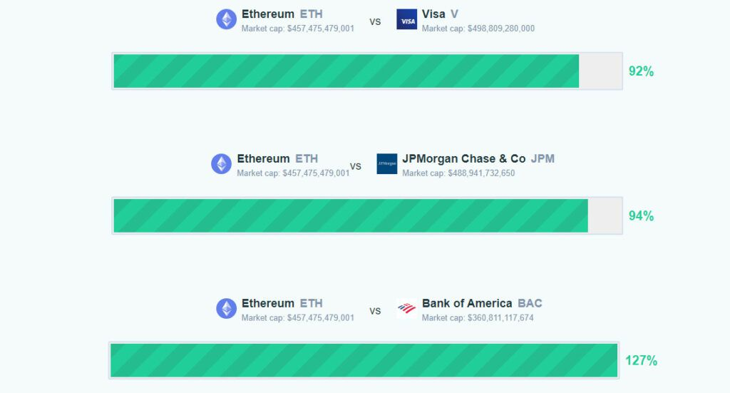 Ethereum JPMorgan Chase Visa