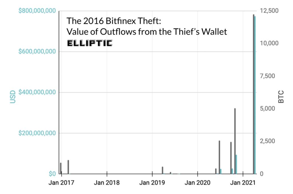 Bitfinex Hack bewegte Bitcoin