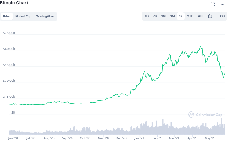 Bitcoin Preis: Ein Screenshot von CoinMarketCap