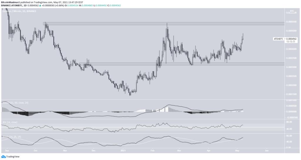 Cosmos Bitcoin ATOM/BTC Chart Tagesansicht Tradingview Mai