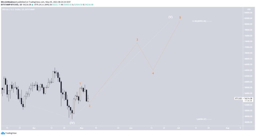bitcoin preis kurs wellenanalyse 050502021 05.05.2021