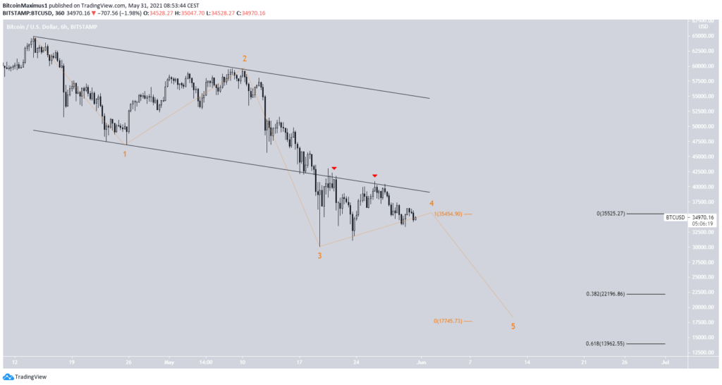 Bitcoin Preis Kurs Chart BTC Wellenanalyse 5 30.05.2021