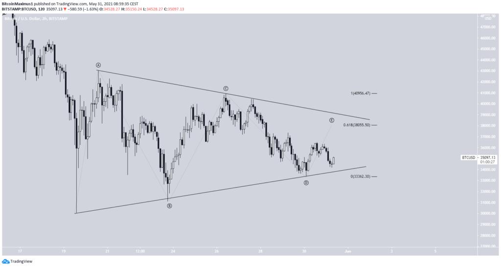 Bitcoin Preis Kurs Chart BTC Wellenanalyse 4 30.05.2021