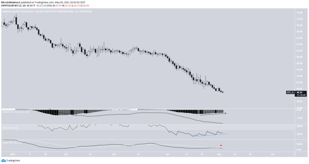 bitcoin dominanz dominance chart daily tradingview mai 2021