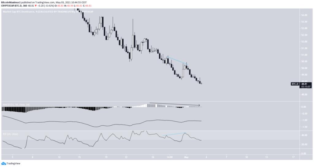 bitcoin dominanz dominance chart daily tradingview mai 2021 6 stunden