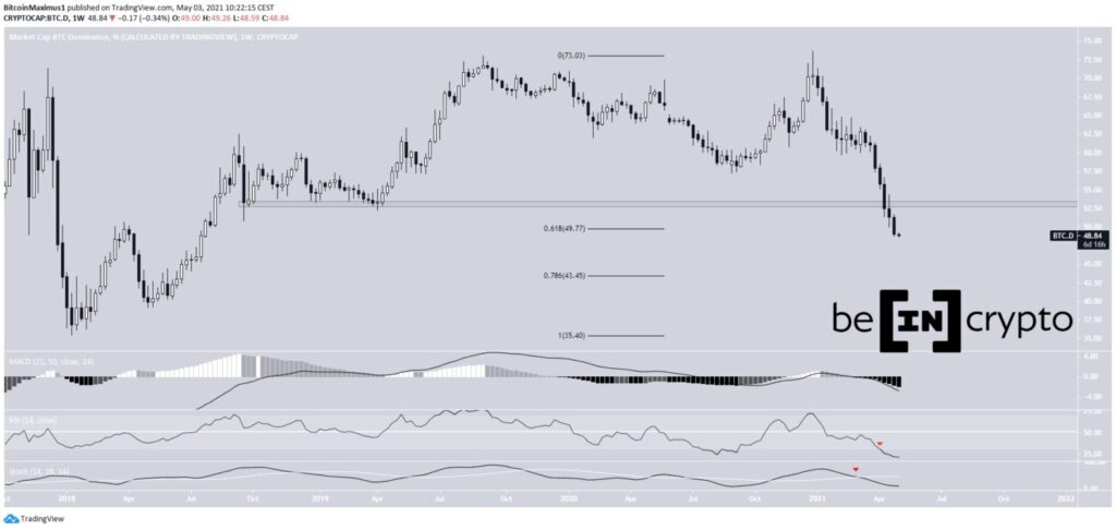 bitcoin dominance dominanz chart weekly tradingview