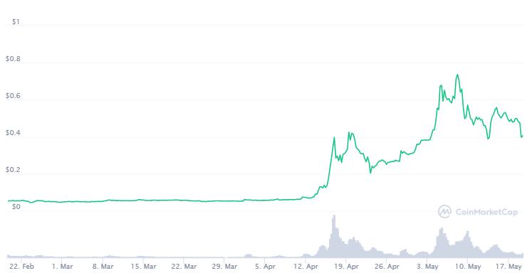 Dogecoin Preis der letzten drei Monate: Ein Screenshot von CoinMarketCap