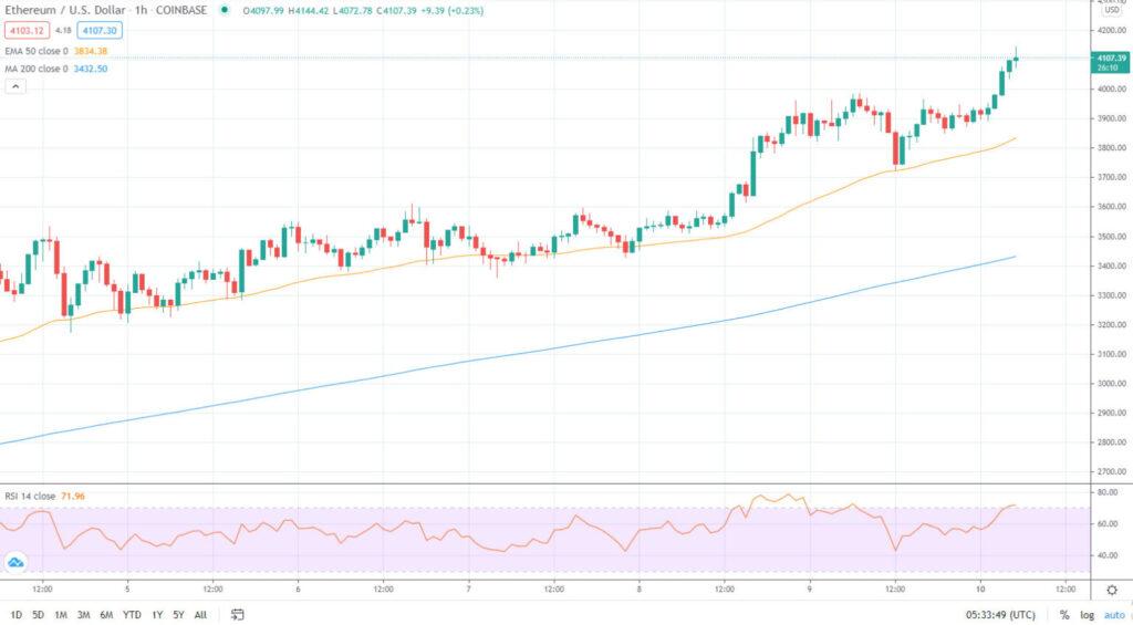 ETH/USD 1hr Coinbase – TradingView Ethereum