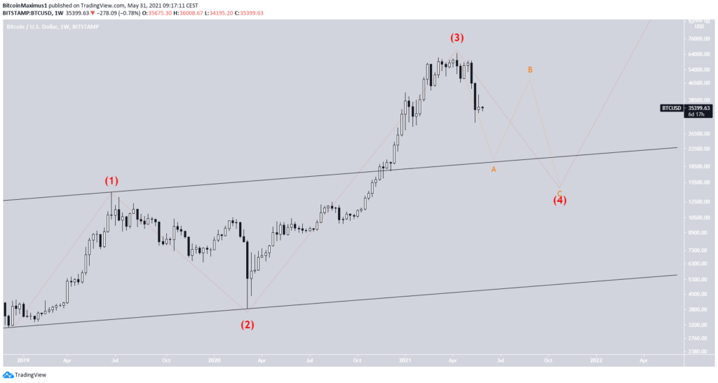 Bitcoin Preis Kurs Chart BTC Wellenanalyse 6 30.05.2021
