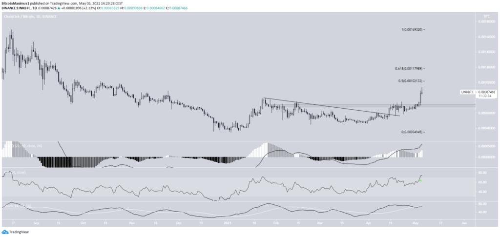 Chainlink Bitcoin LINK/BTC Kurs Chart Tradingview 6 Stunden Mai 2021