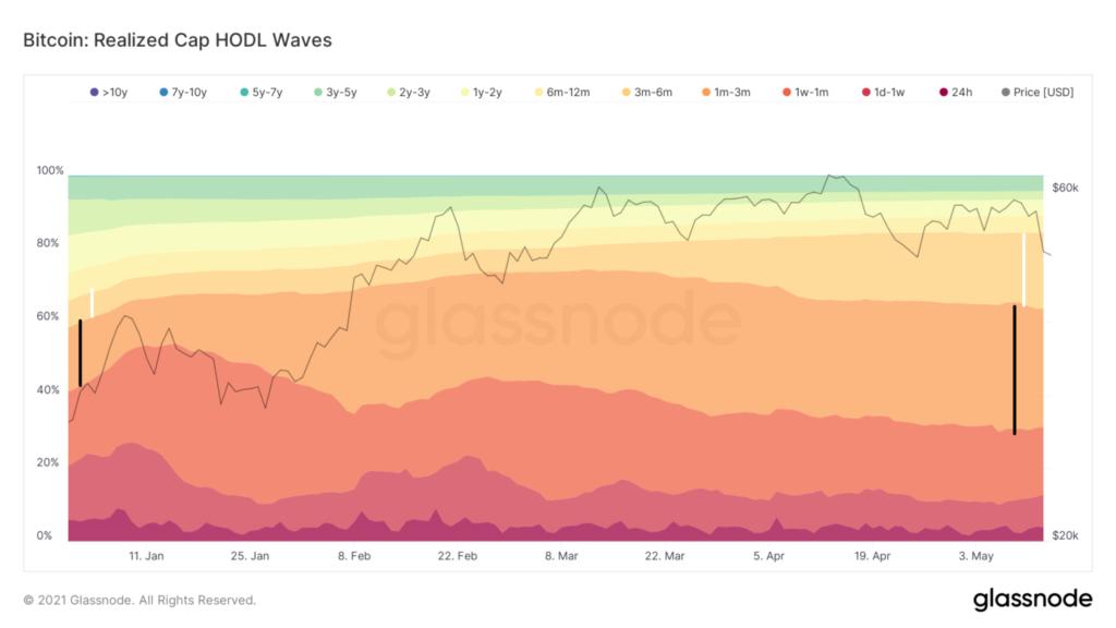 glassnode bitcoin realized cap hodl waves