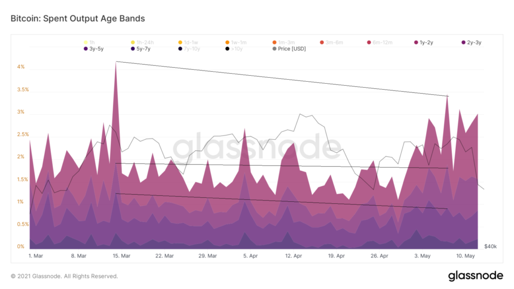 glassnode BTC spent output age bands 2