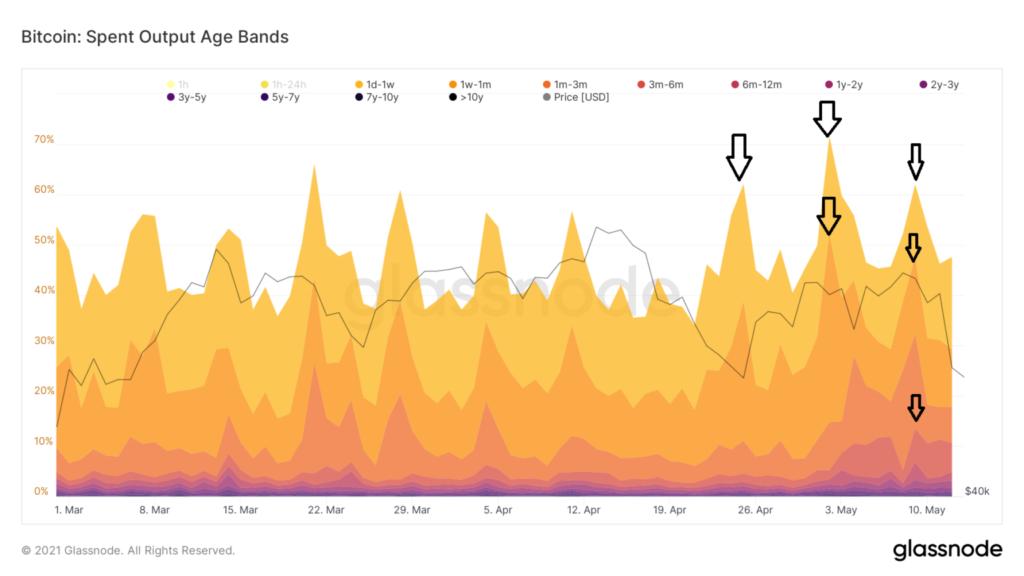 glassnode bitcoin spent outpage age bands