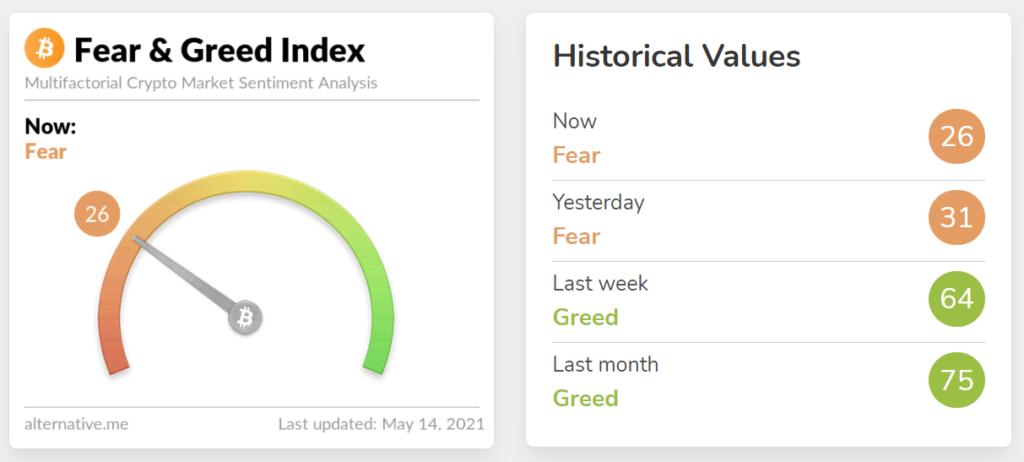 Bitcoin Fear and Greed Index 15.Mai 2021