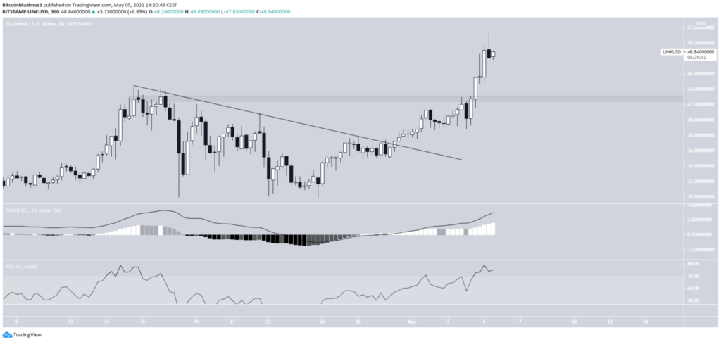 Chainlink USD Kurs Chart Tradingview 6 Stunden Mai 2021 LINK/USD
