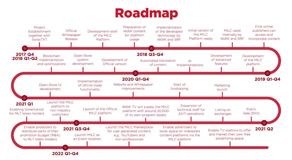 MILC Roadmap