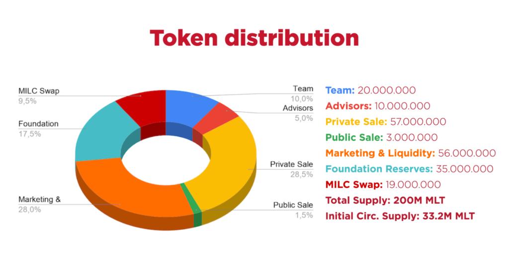 MILC TOKEN Distribution
