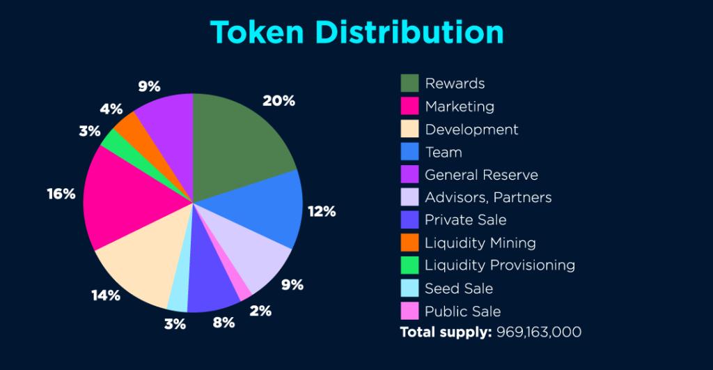 Shield Finance Token Distribution
