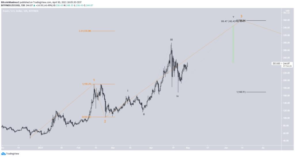 zec Zcash Chart bullish impuls