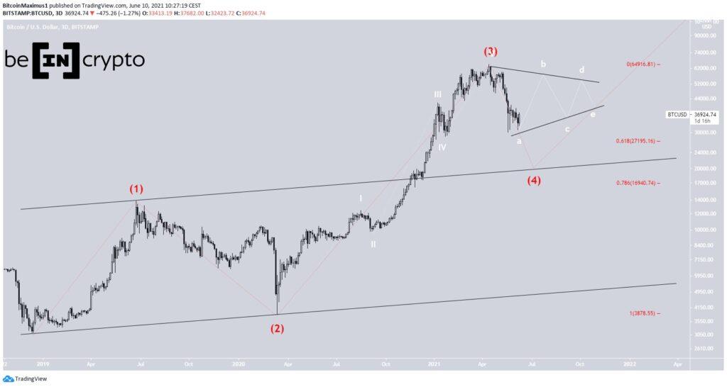 Bitcoin Preis Wellenanalys 1 10.06.2021