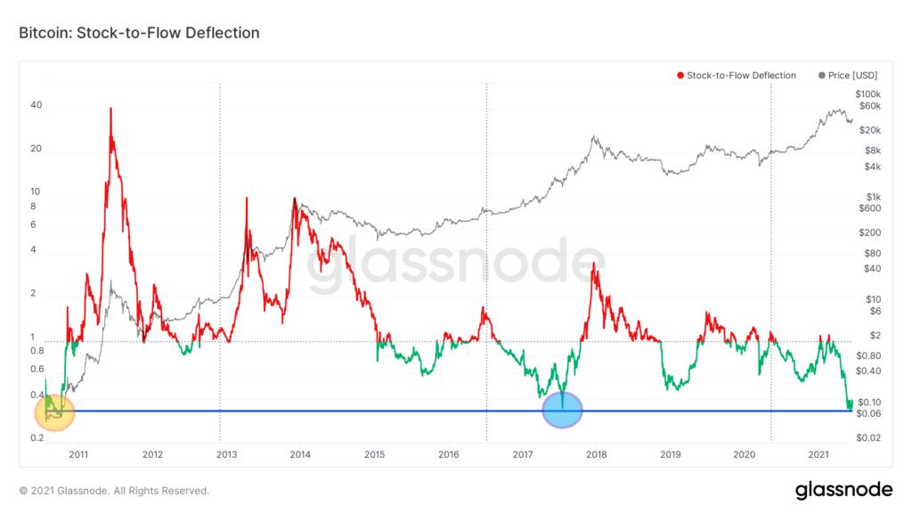 glassnode-studio bitcoin-stock-to-flow-deflection