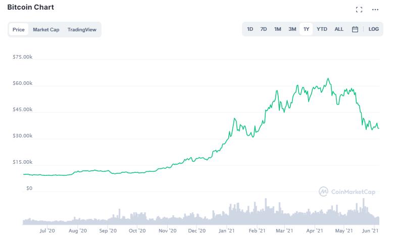 Bitcoin Preis: Ein Bild von CoinMarketCap