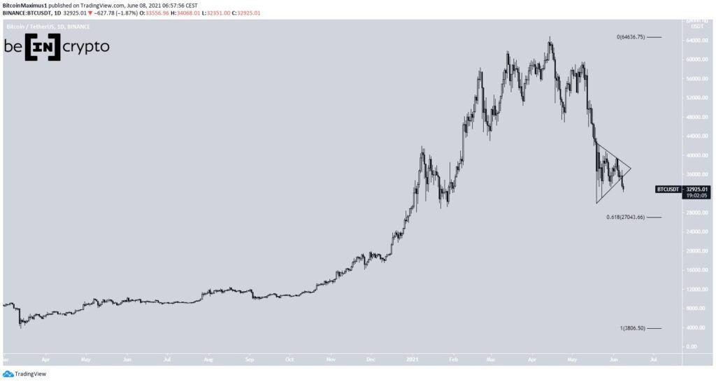 Bitcoin Kurs Preis Chart Tagesansicht 08.06.2021