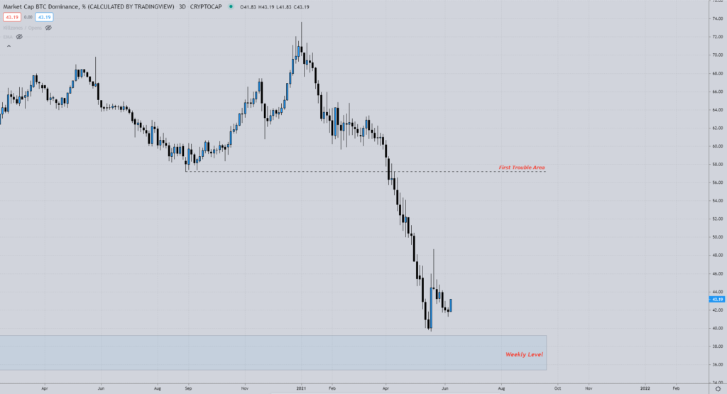 Bitcoin Dominanz Chart Murfski 21.06.2021