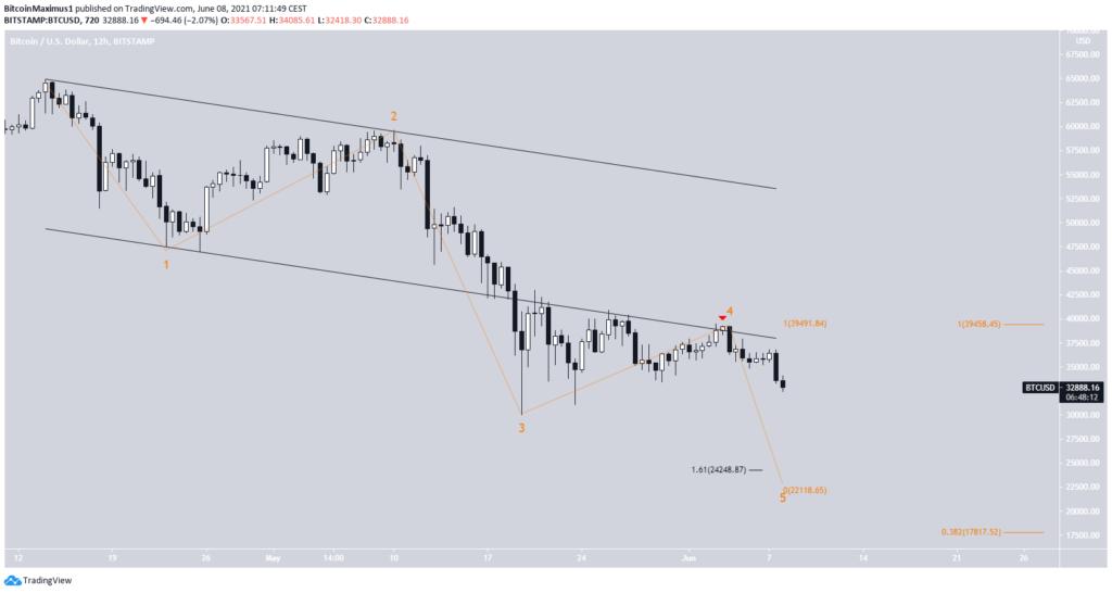Bitcoin Kurs Preis Chart 12 Stunden Chart 08.06.2021