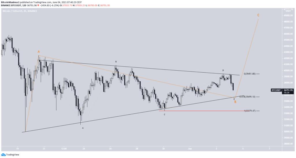 Bitcoin Preis Kurs Chart Wellenzählung bullisch Tradingview