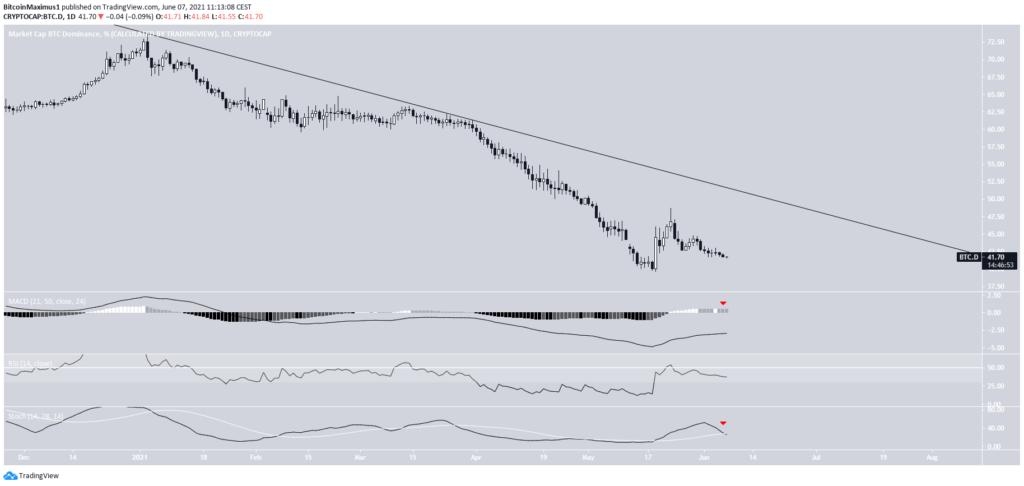 Bitcoin Dominanz Dominance Tradingview Tageschart 07.06.2021