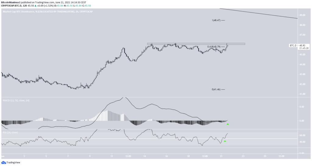 Bitcoin Dominanz Chart 2 Stunden 21.06.2021