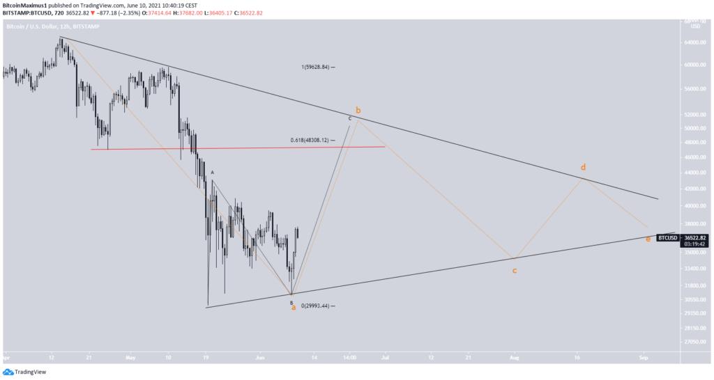 Bitcoin Preis Kurs Wellenanalys 4 10.06.2021