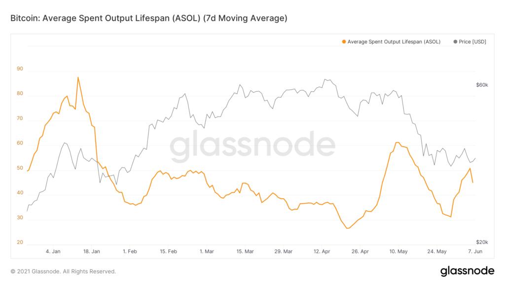 glassnode-studio bitcoin-average-spent-output-lifespan-asol-7-d-moving-average