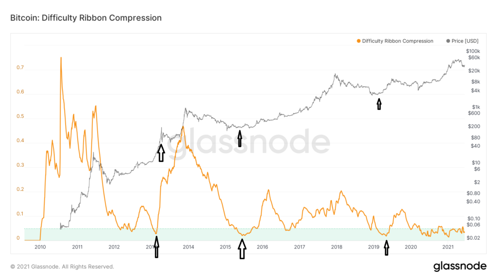 glassnode-studio_bitcoin-difficulty-ribbon-compression