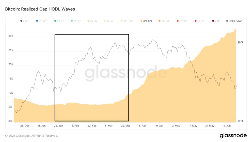 glassnode-studio bitcoin-realized-cap-hodl-waves-1