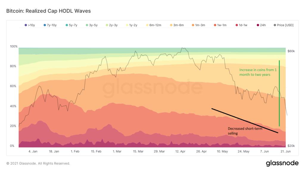 glassnode-studio_bitcoin-realized-cap-hodl-waves.png