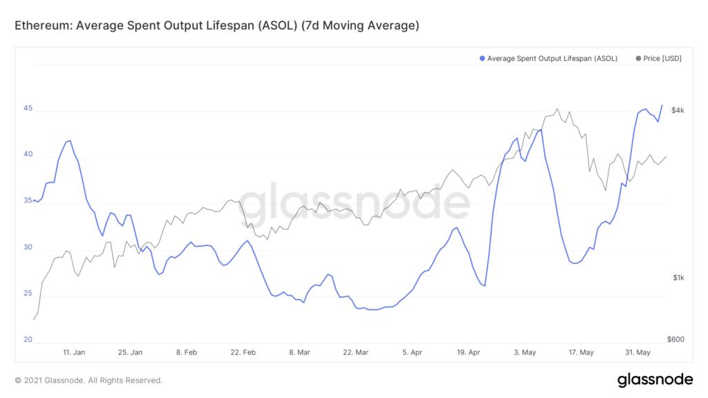 glassnode-studio ethereum-average-spent-output-lifespan-asol-7-d-moving-average-1