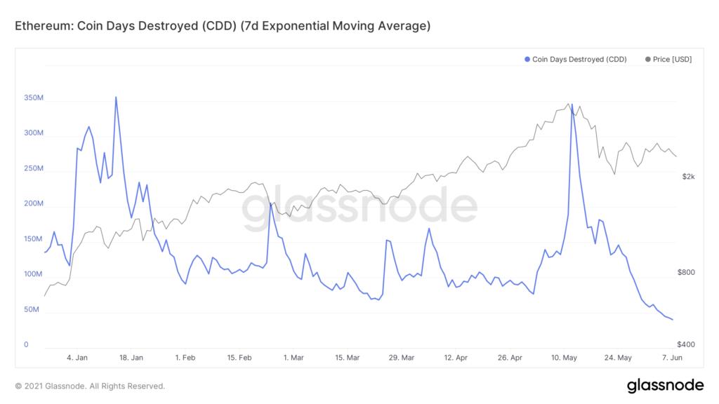 glassnode-studio ethereum-coin-days-destroyed-cdd-7-d-exponential-moving-average