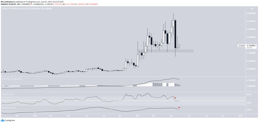 XLM Preis Kurs Stellar Chart Tradingview Wochenchart 30.06.2021