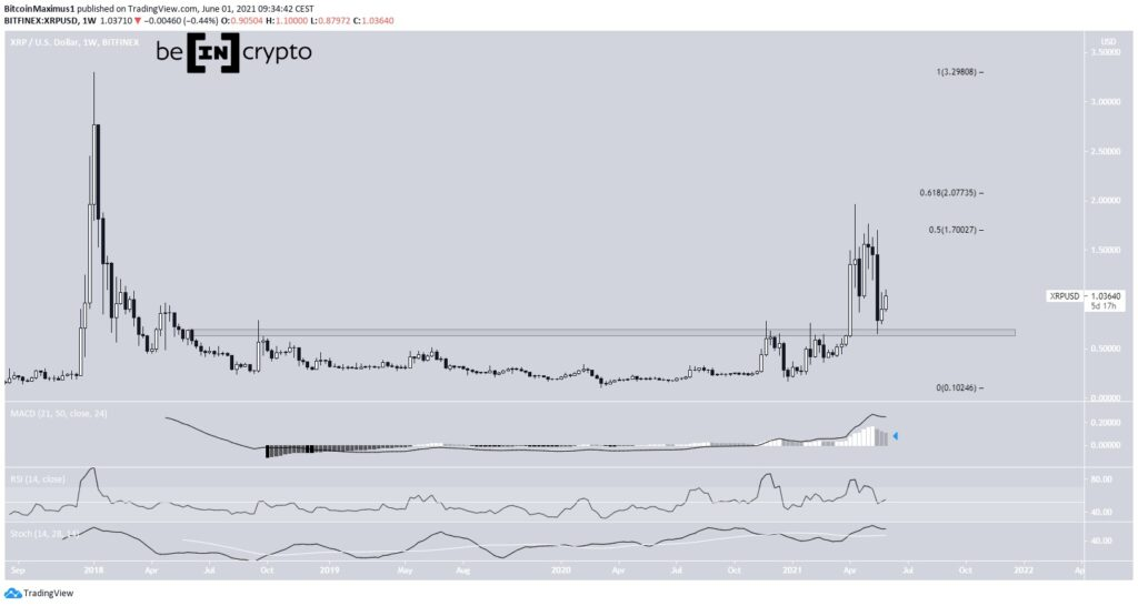 XRP Preis Kurs Chart Tradingview Tagesansicht 01.06.2021
