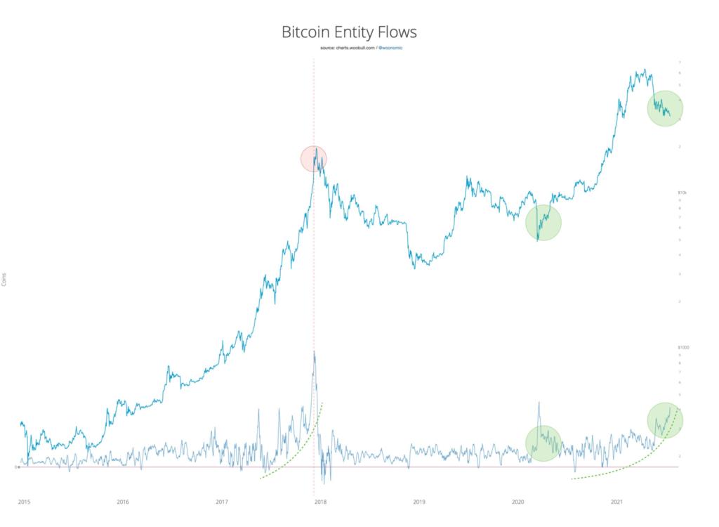 Bitcoin Entity_Flows_Woo-2048x1500