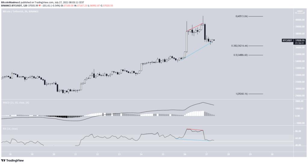 Bitcoin Preis Kurs BTC Chart 27.07.2021