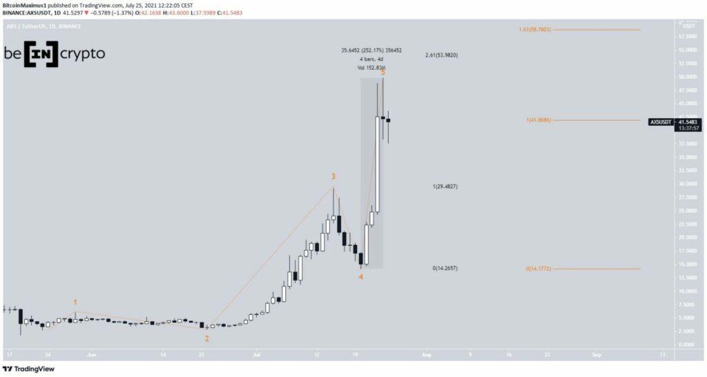 AXS Preis Kurs Chart 26.07.2021