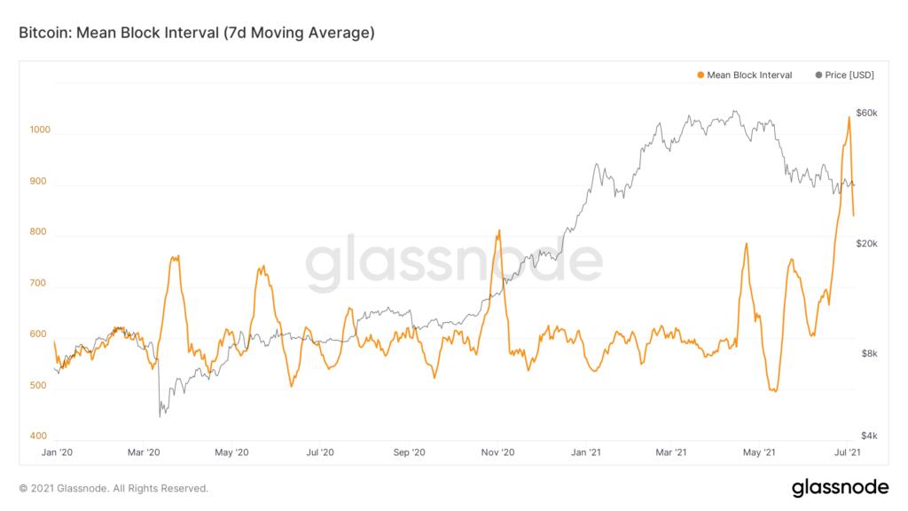 glassnode-studio bitcoin-mean-block-interval-7-d-moving-average.