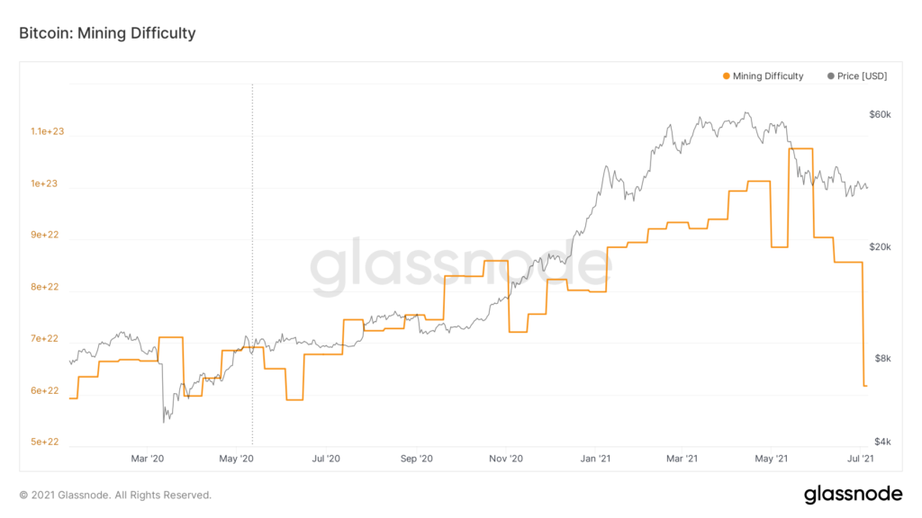 glassnode-studio bitcoin-mining-difficulty