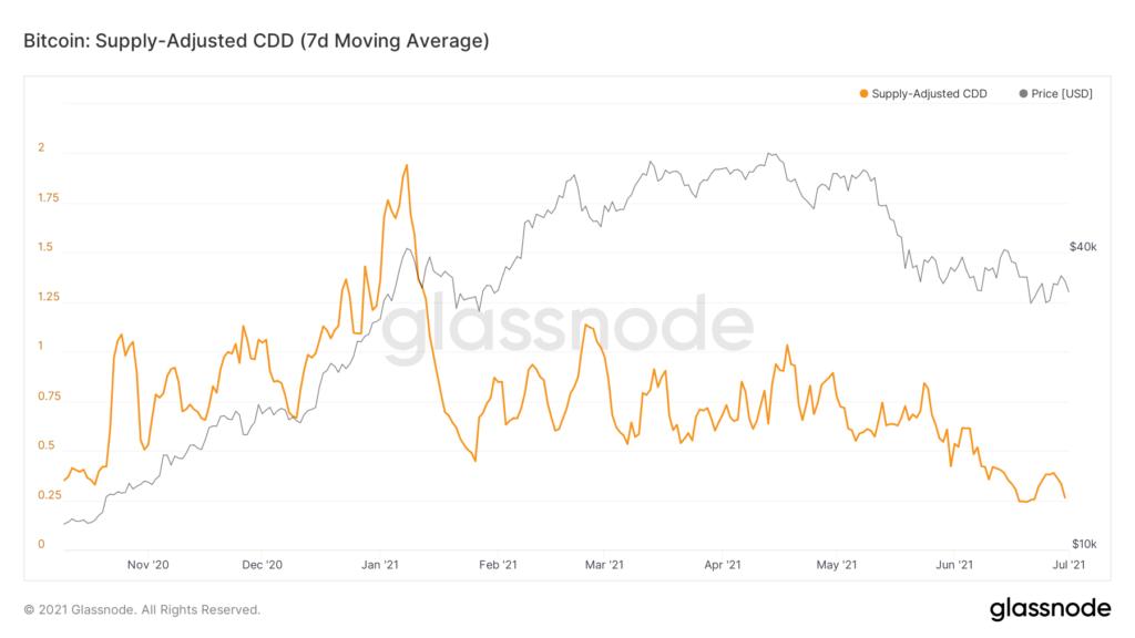 glassnode-studio bitcoin-supply-adjusted-cdd-7-d-moving-average