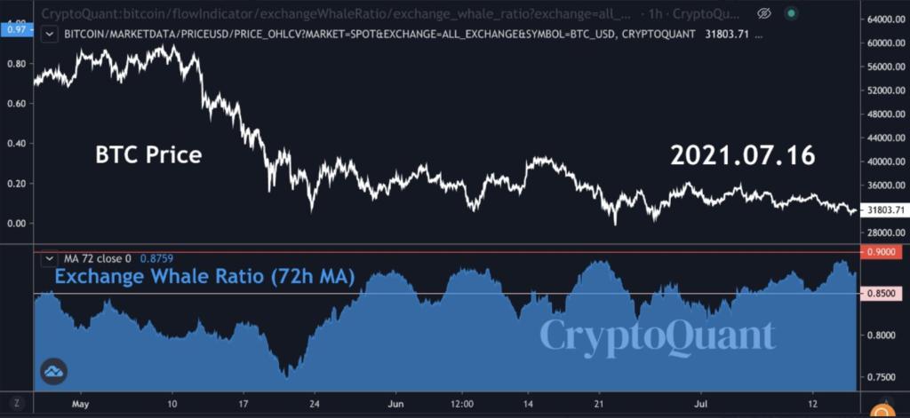 Cryptoquant Bitcoin Whale Ratio Exchange