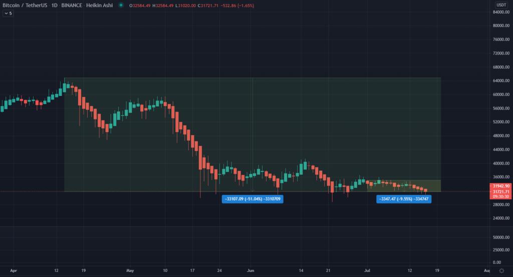 Bitcoin Preis Kurs BTC Chart 16.07.2021