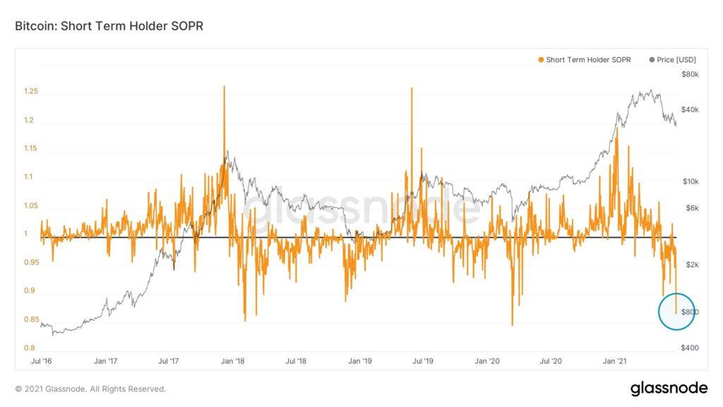 Bitcoin Short Term Holder SOPR